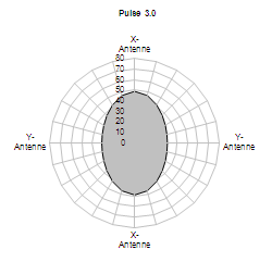 Pulse 3.0