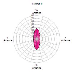 Tracker II