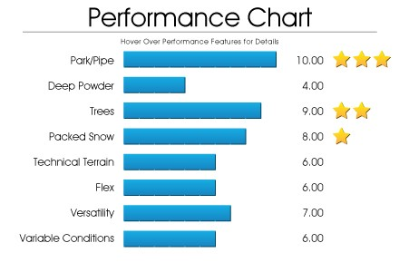 performance-chart-antics_1_1
