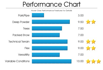 performance-chart-precinct
