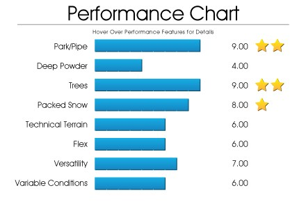 performance-chart-lcc