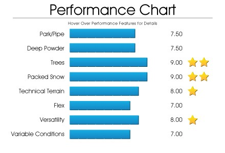 performance-chart-bcc