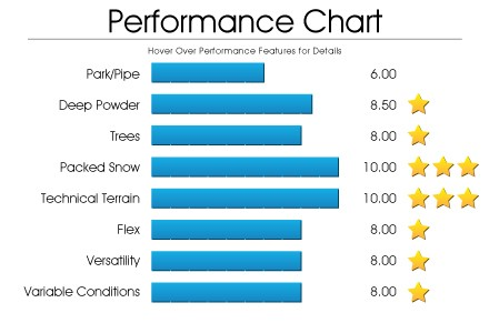 performance-chart-district
