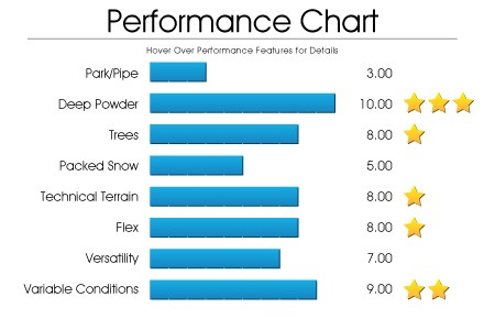 performance-chart-maven