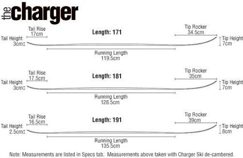 Charger Profile