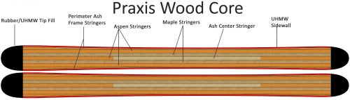Praxis WoodCore Construction
