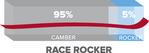 Race Rocker 0_95_5