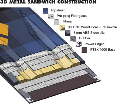 3D Metal Sandwich Construction