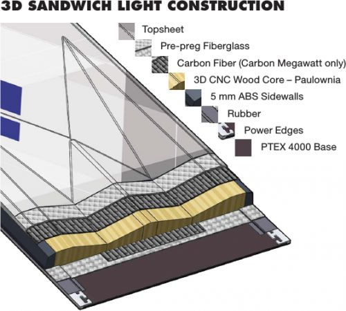 3D Sandwich Light Construction
