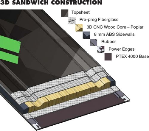 3D Sandwich Construction
