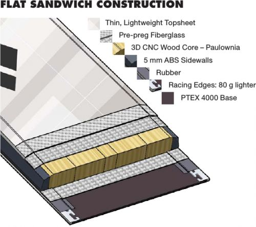Flat Sandwich Construction