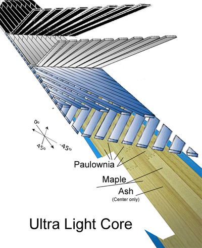 Ultra Light Core